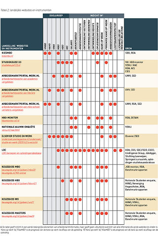 Overzicht websites arbeidsmarktinformatie